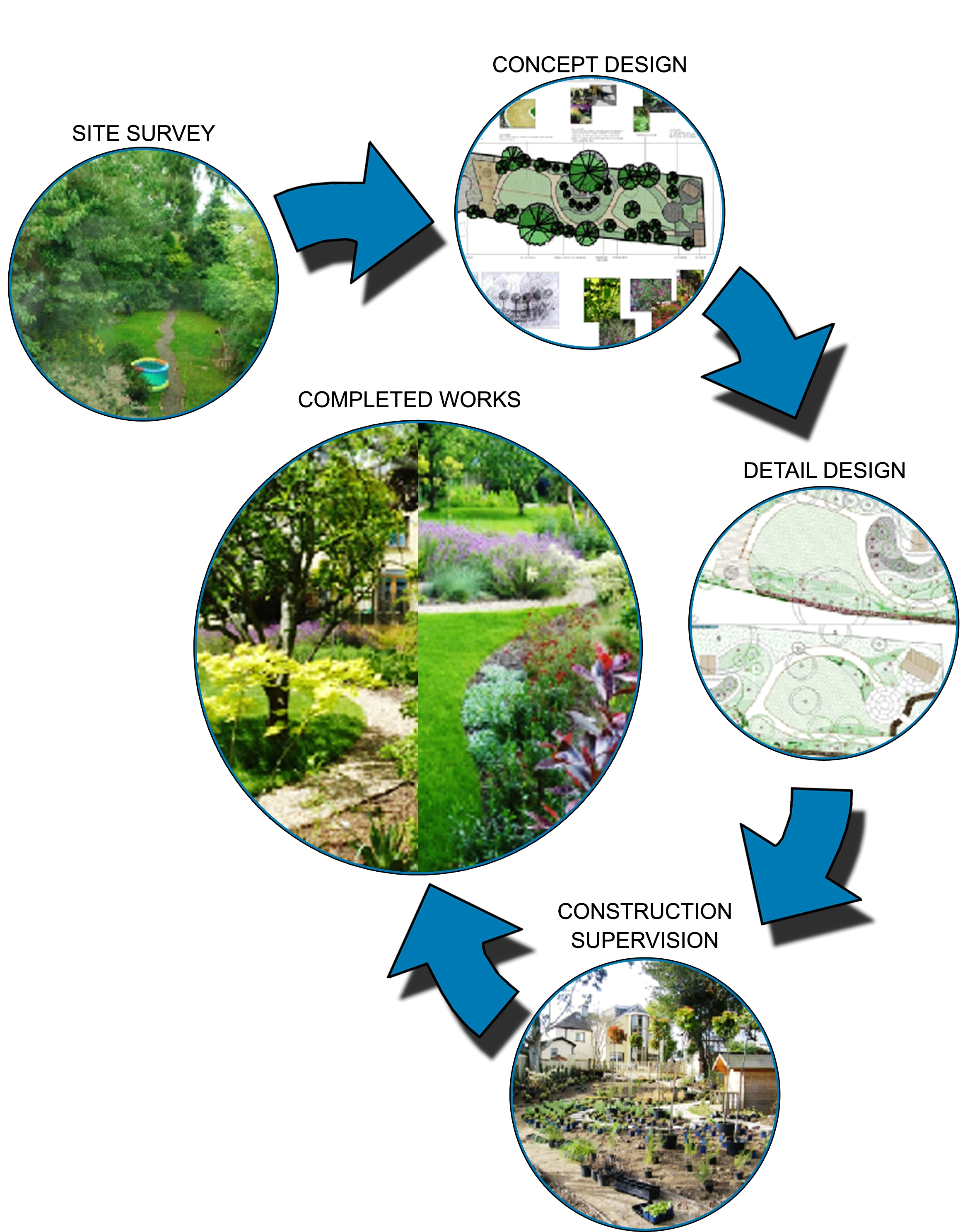 Landscape Ideas from Me: Landscape design process